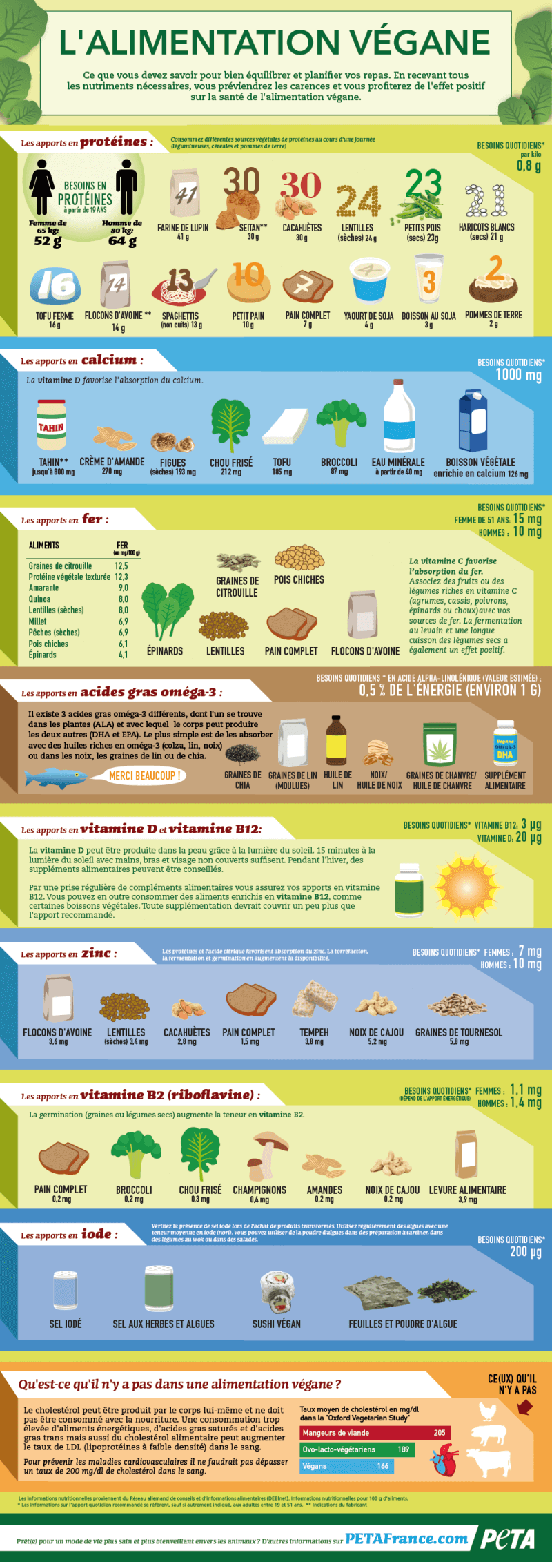 tableau nutrition végane PETA