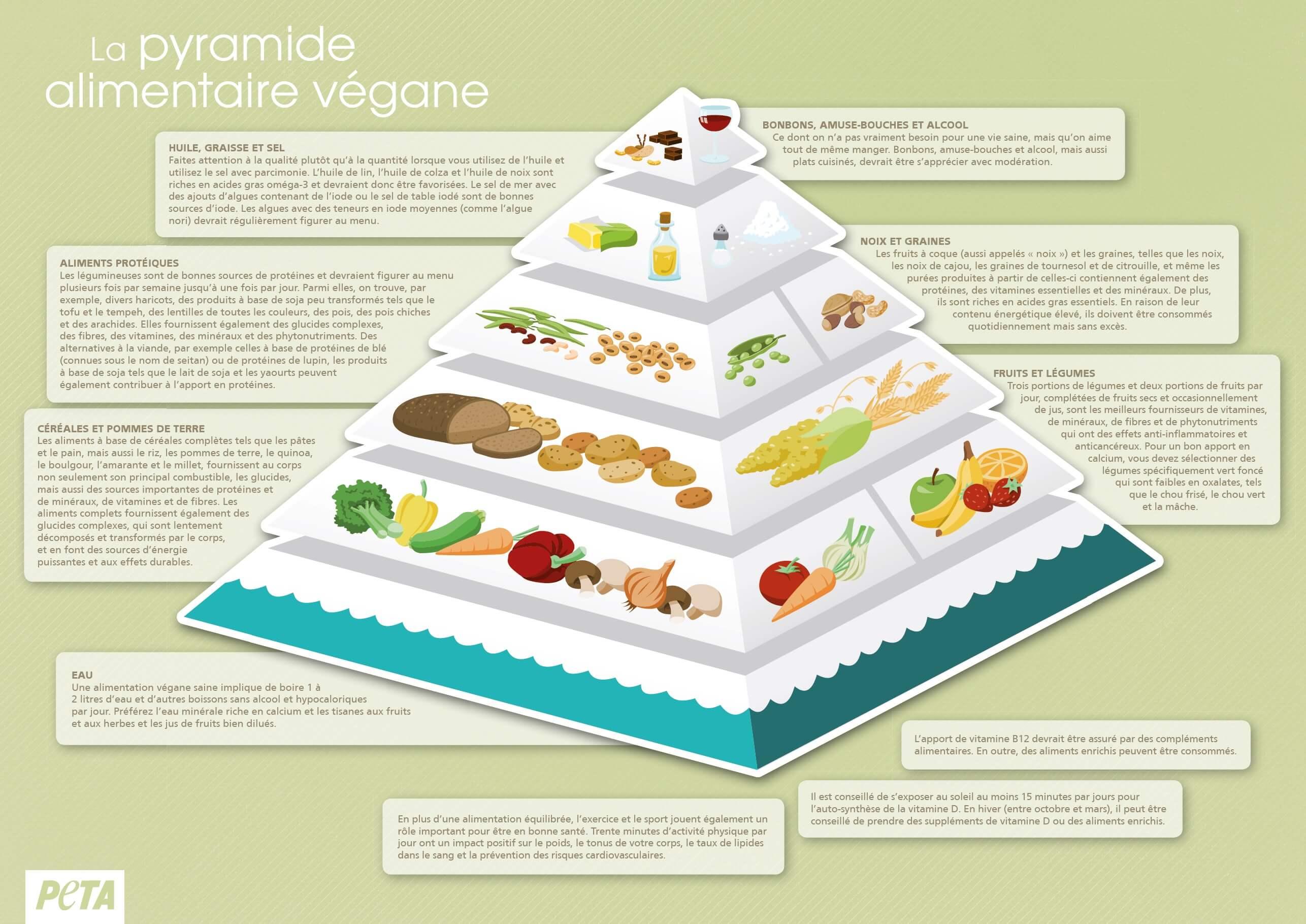 Soyez en bonne santé avec l'alimentation végane et savourez-la.